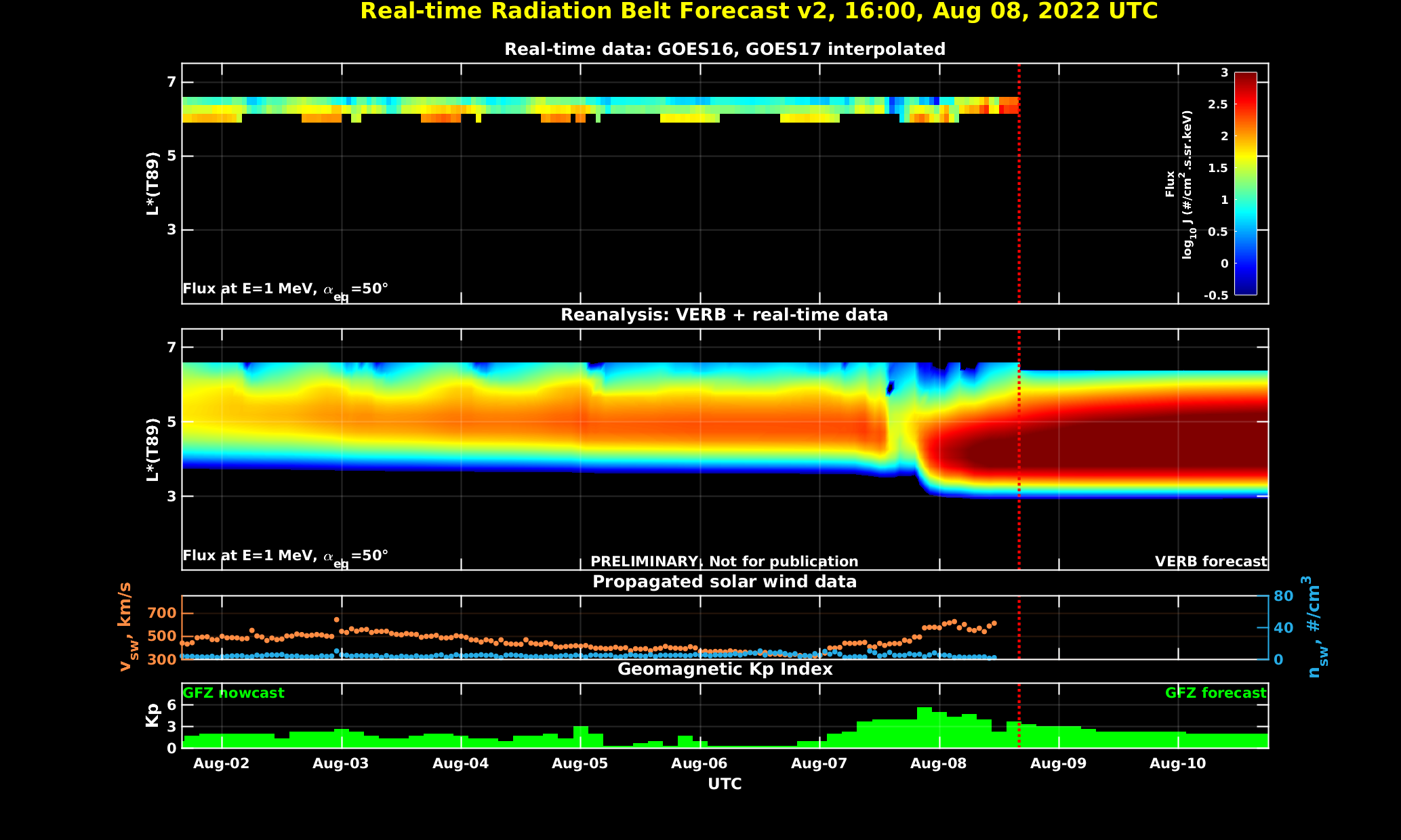 real time radioation belt forecast